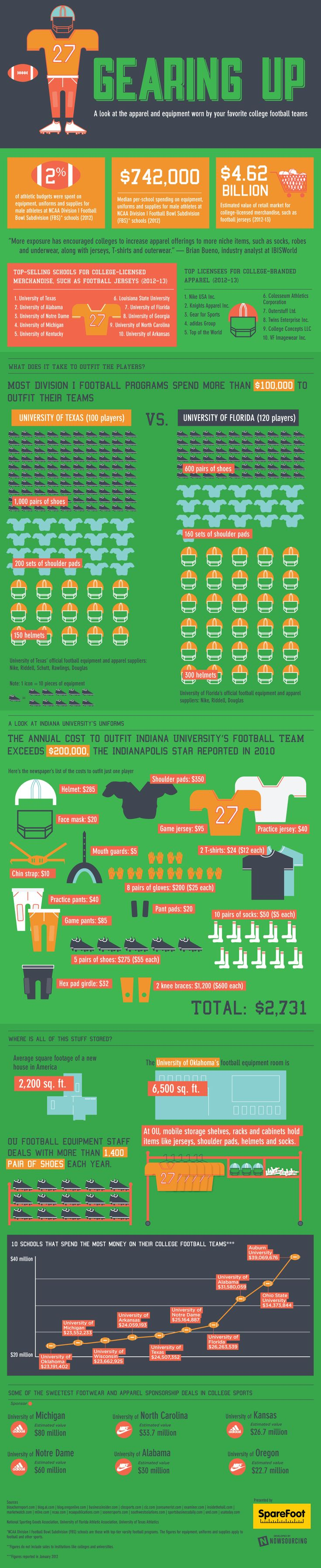 Infographic: Equipment and apparel used by college football teams.