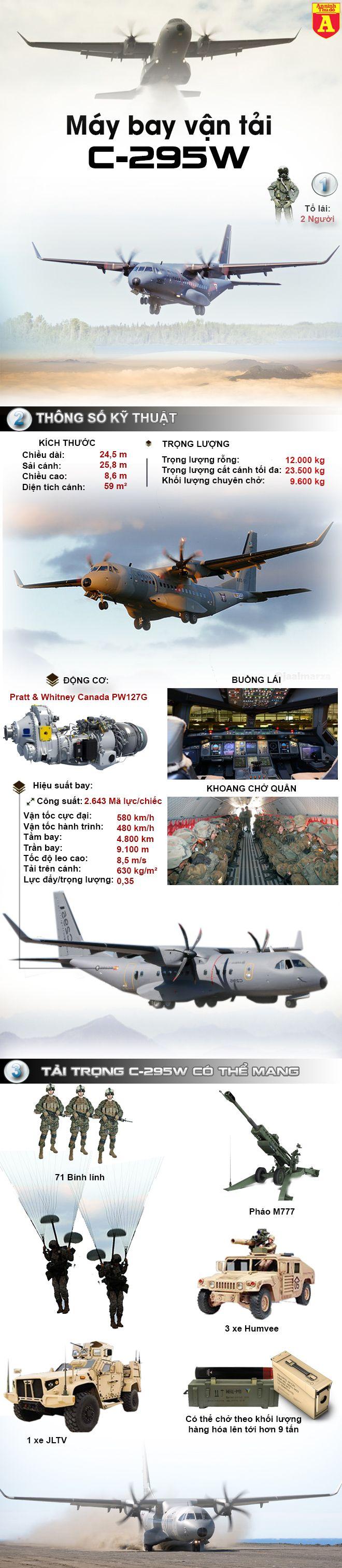 ANTD.VN - Đã có kinh nghiệm sử dụng máy bay vận tải C-295M, nhiề...