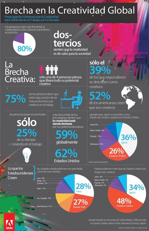 Infografía sobre la anulación de la creatividad por parte del Sistema Educativo Tradicional y de las Formas de trabajo Tradicionales