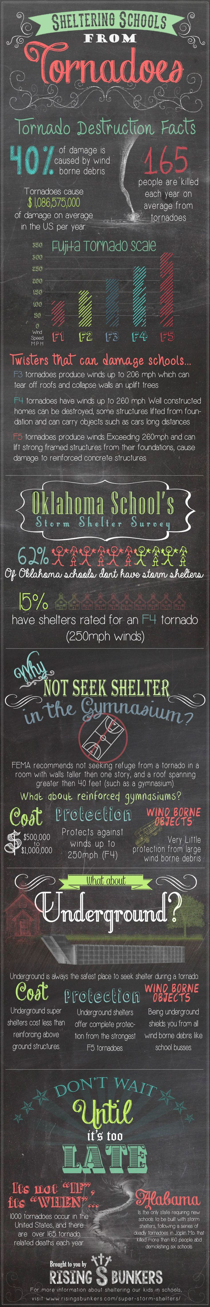 Checkout this infograph Tornado Destruction Facts