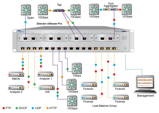 Best Network Packet Broker Solutions Images On