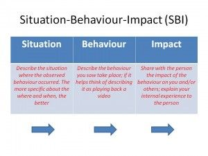 SBI stands for Situation, Behavior, and Impact. This is a feedback model to motivate the receiver of the message to begin, continue or stop behaviours. Many people would agree that receiving feedback can sometimes be painful or difficult; using the SBI method can lessen the pain and improve the interaction. Useful not only at work but at home, too!