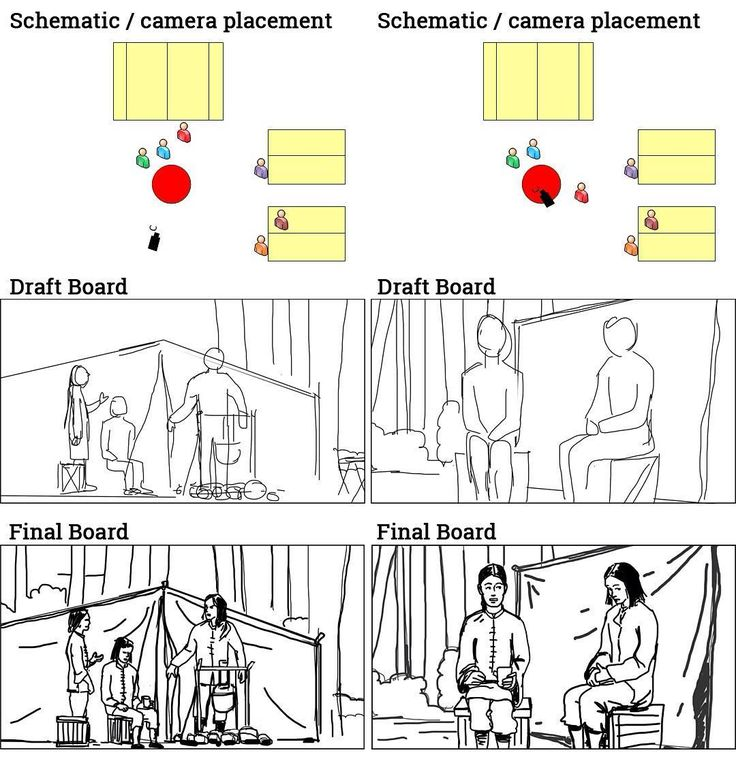 Best DevelopmentStoryboardHowto Images On
