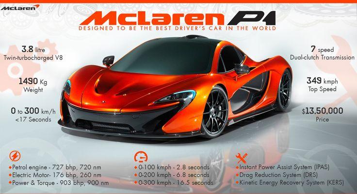 McLaren P1 – Designed by Air   #WoW #WorkshoponWheelz #CarServiceInChandigarh #CarMaintenanceInChandigarh  http://workshoponwheelz.blogspot.in/    Workshop on wheelz