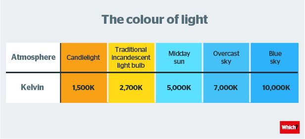 Five tips for choosing the right light bulb - Which?