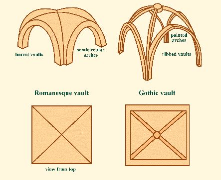 The two main structural innovations of Gothic architecture were pointed arches and ogival or ribbed vaulting (Bony 1983). Good article about Gothic architecture.