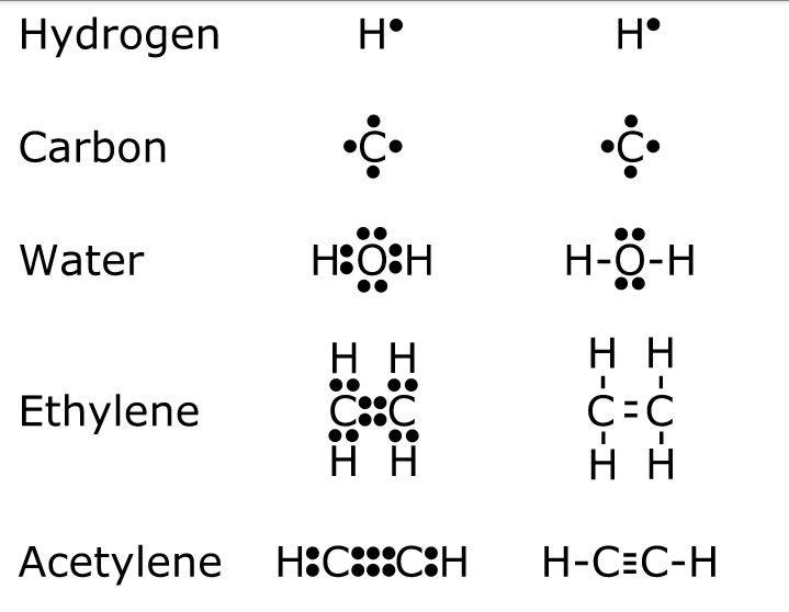 48 best chemical bonding images on pinterest