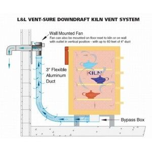 The Lu0026L Vent Sure Kiln Ventilation System Is Designed To Pull Air  Contaminated With Carbon Part 75