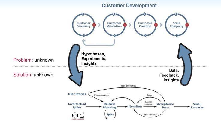 customer development steve blank - Pesquisa Google