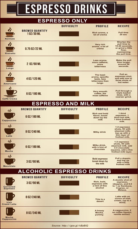 Latte vs Mocha vs Cappuccino, What Are the Differences