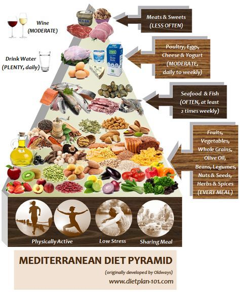Mediterranean Diet: Not A Diet, But A Healthy Living Lifestyle