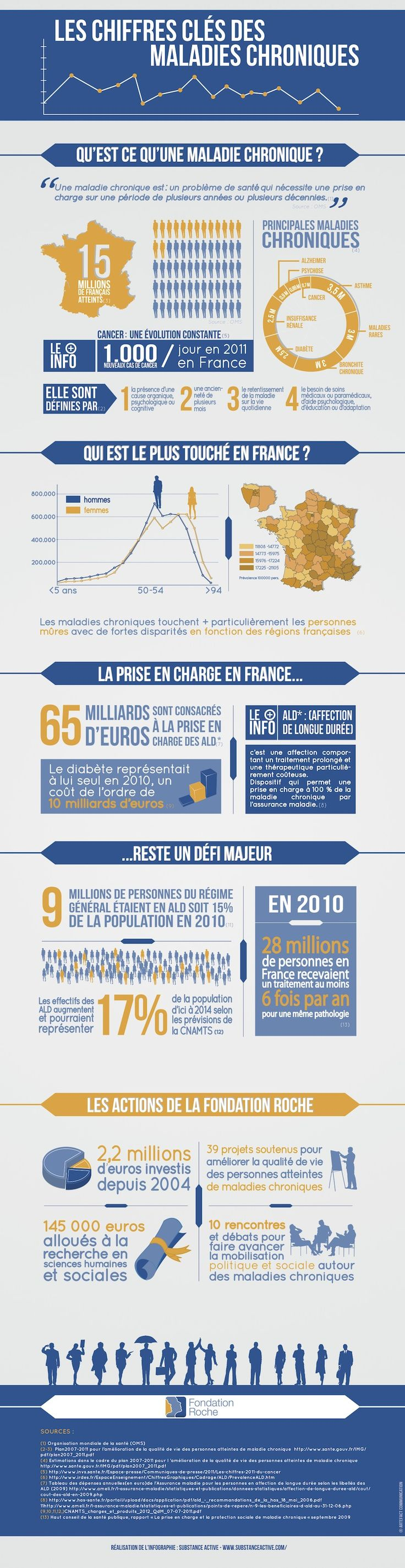 38 best infographics healthcare e sante images on pinterest