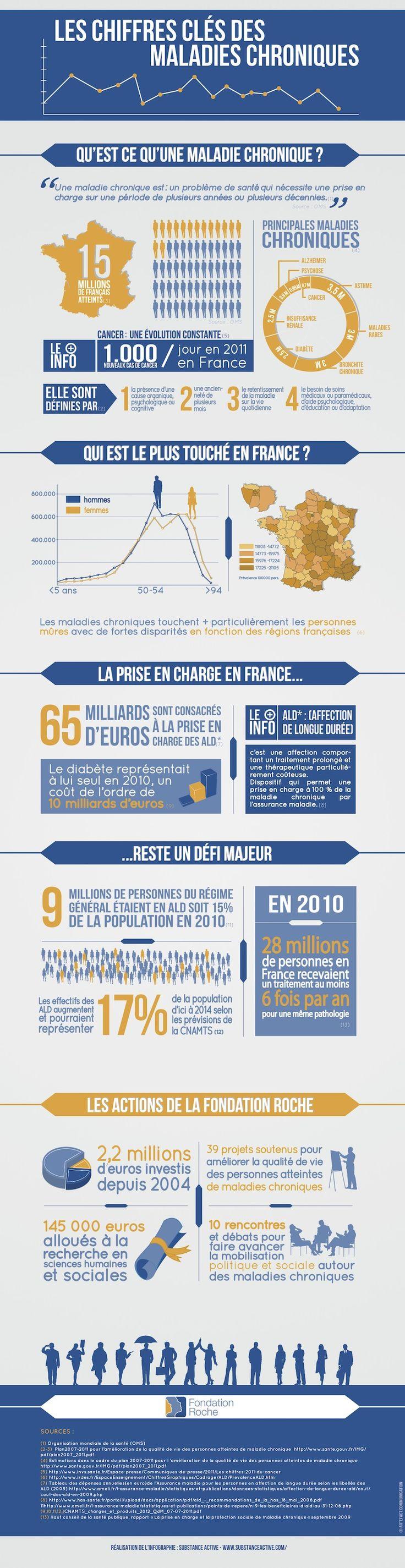 Infographie : Les chiffres clés des maladies chroniques - La voix des patients.