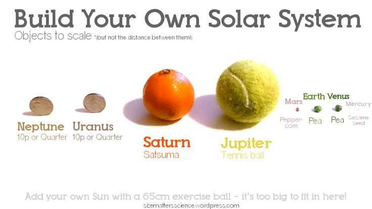 scale model solar system activity - photo #6