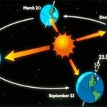 Happy first day of Spring! Facts about the Vernal Equinox