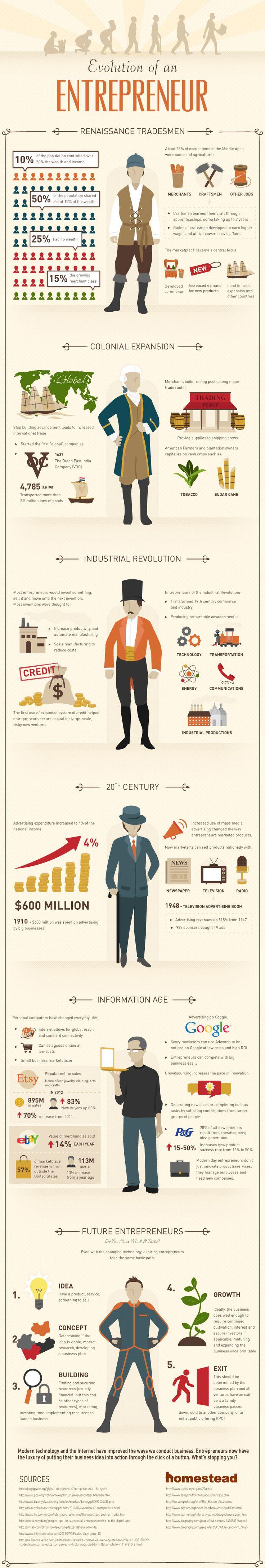Latest Infographic on Entrepreneur's Evolution