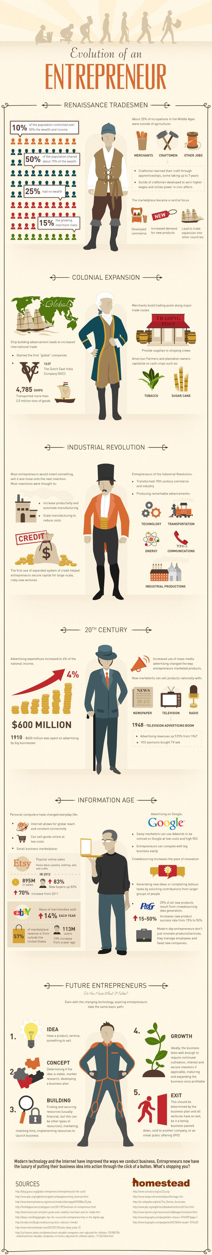 From Marco Polo to Mark Zuckerberg: The Evolution of the Entrepreneur (Infographic)
