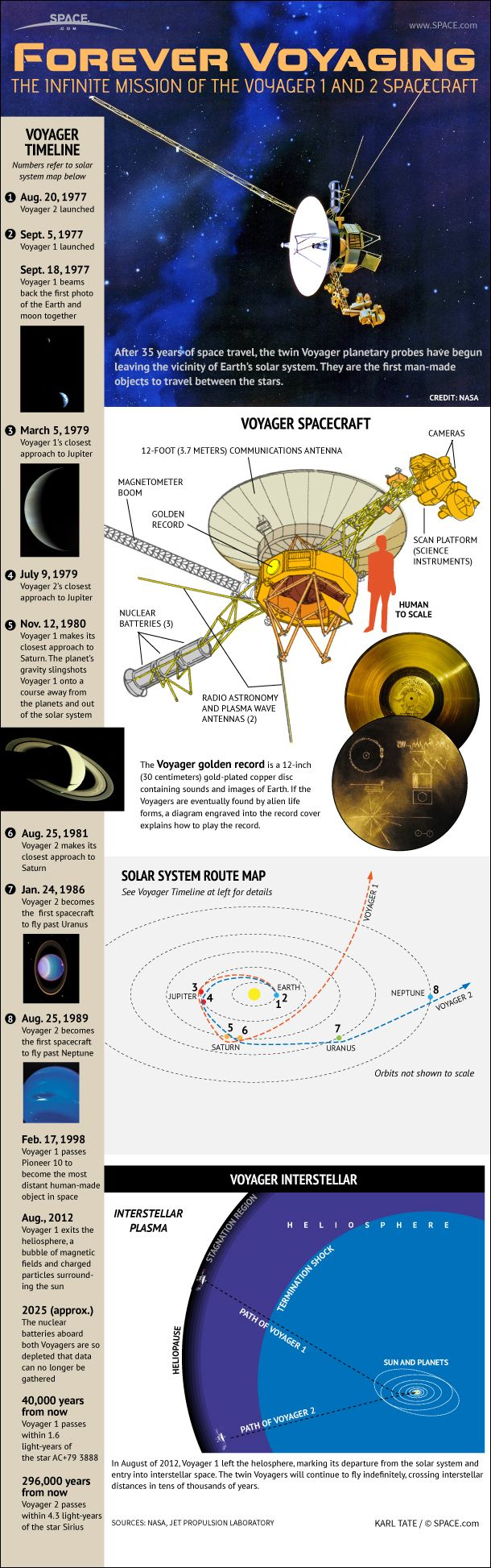 Voyager 1 Has Left Solar System, Enters Interstellar Space | Space.com