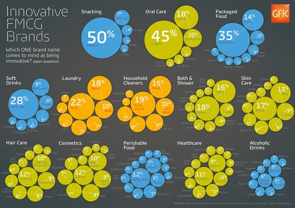 'Innovation' infographic by Kath Harding, via Behance