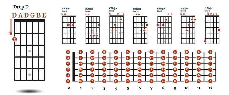 Drop d tuning for acoustic guitar dadgbe drop d tuning