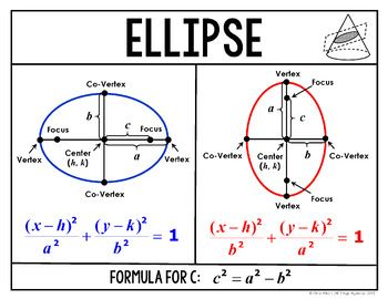 ellipse and conic sections ellipses Figure 1 axes and foci of ellipses the equation of an ellipse that is centered at (0, 0) and has its major axis along the x‐axis has the following standard form.