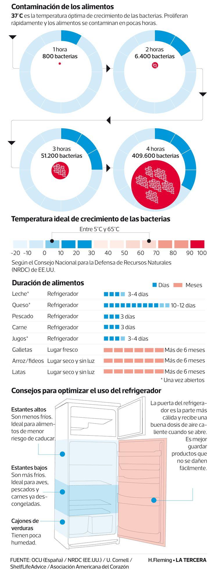 Ley española abre debate en Chile sobre fecha de duración de los alimentos | Tendencias | LA TERCERA