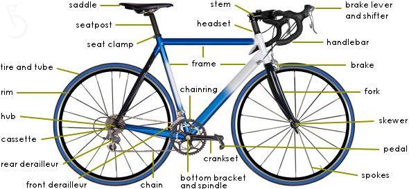 bike parts diagram | the anatomy of objects | Road bike