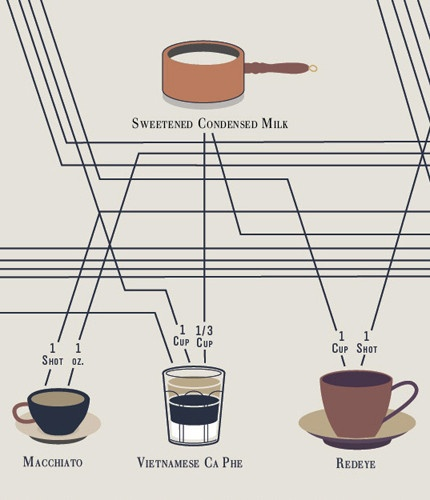 Infographic: How To Make Every Coffee Drink You Ever Wanted: Infographic Coffee, Graphics Design, Coffee Charts 4, Coffee Drinks, Business Design, Bizarre Infographic, Coff Drinks, Co Design, Innovation Design