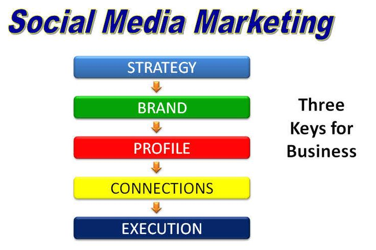 How To Build An Effective Social Marketing Strategy? get all about Social media…