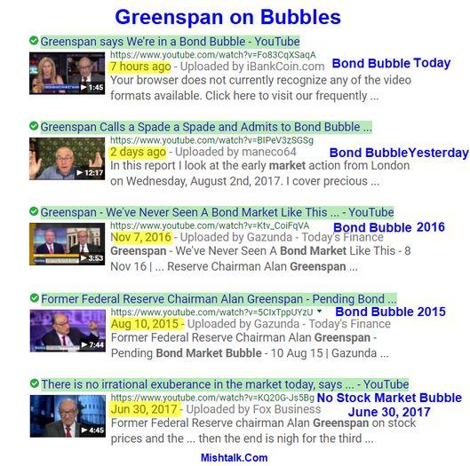 "Bubblicious Debate: Greenspan Says ""Bond Bubble About to Break"", No Stock Market Bubble   MishTalk"