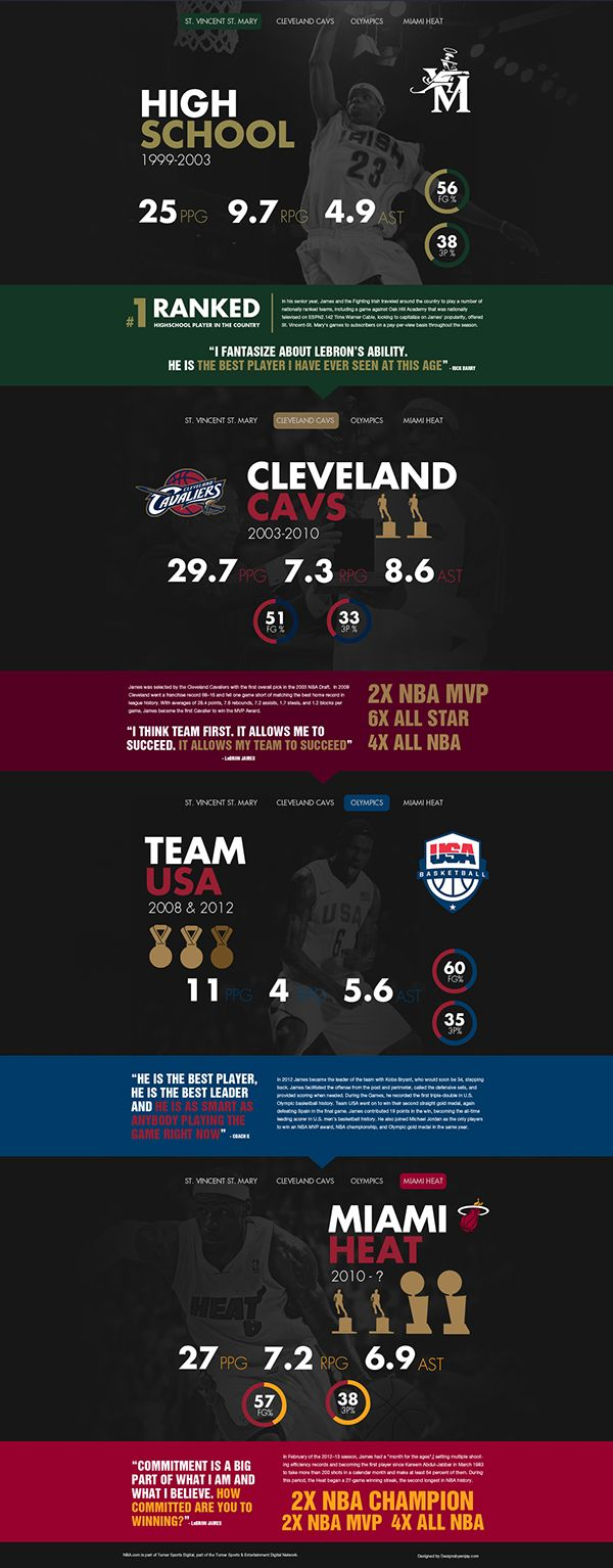 Lebron James Career Stats on Behance