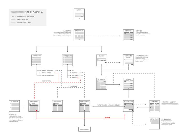 303cf050d2359dc15cb68610c86d0842 wireframe ux 128 best wireframe images on pinterest wireframe, user flow and  at edmiracle.co