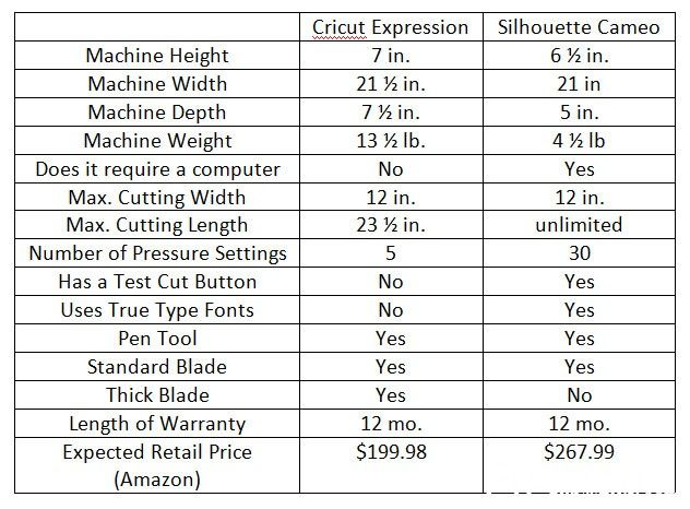silhouette machine comparisons