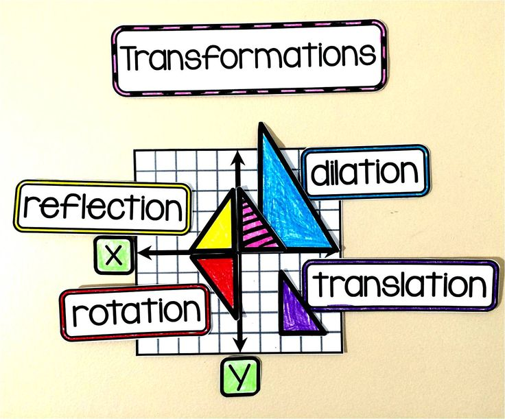 Geometry Word Wall - transformations
