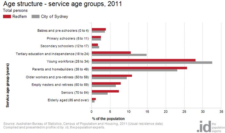 Age structure - service age groups, 2011