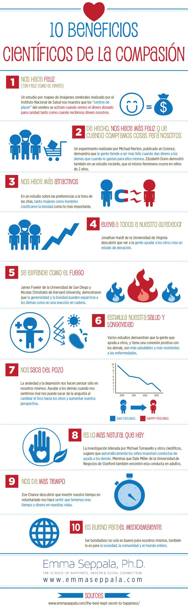 10 beneficios científicos de la compasión