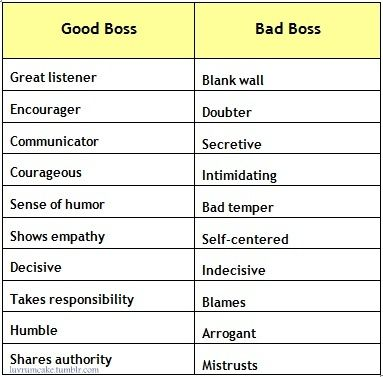 good boss vs bad boss Free essay: rough draft good boss versus bad boss how would you feel if you called in to work sick and your boss sympathized but asked when the project you.
