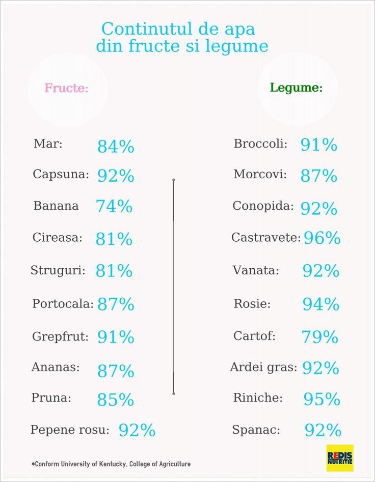 Calorii fructe: care sunt cele mai dietetice si care… ingrasa: http://www.topfitness.ro/sfaturi-pentru-slabit/nutritie-informatii/calorii-fructe/ -