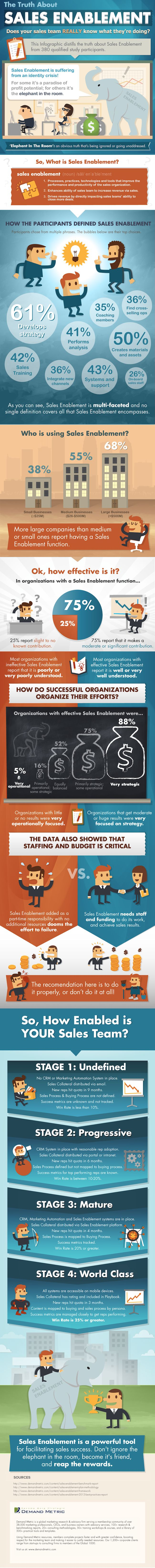 What is sales enablement? A data-backed explanation in this infographic.