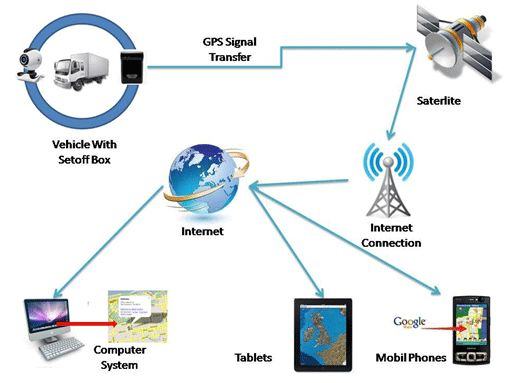 1000 Images About Assettrackr Vehicle Tracking System On