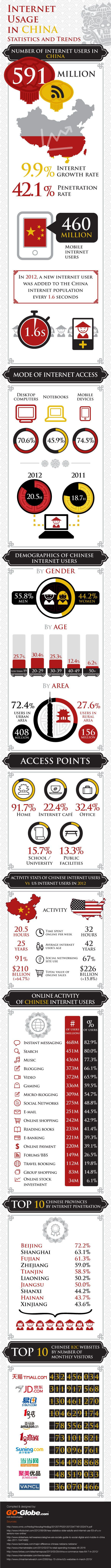 All the facts and stats on China's 591 million web users
