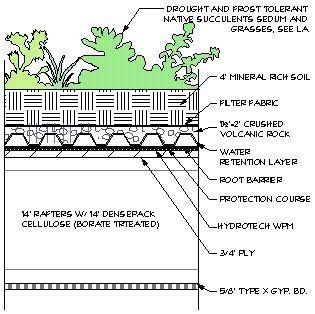 Diagram Of Living Roof Design Siteoperation Pinterest