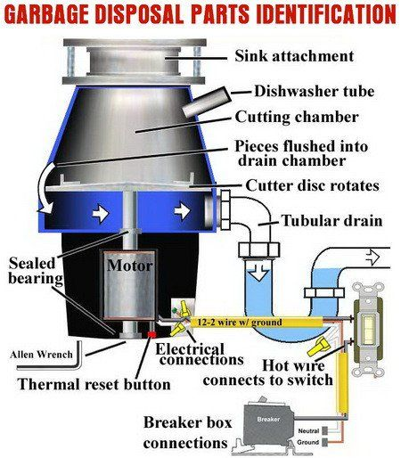 Best 25+ Garbage Disposal Replacement Ideas On Pinterest