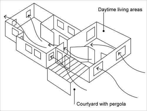 The floorplan of the house is not a regular rectangle - instead it is a series of offset rectangular areas for different zones of the house allowing breezes to enter through windows in a variety of faces and corners. A courtyard with pergola is partially framed by these offset corners.