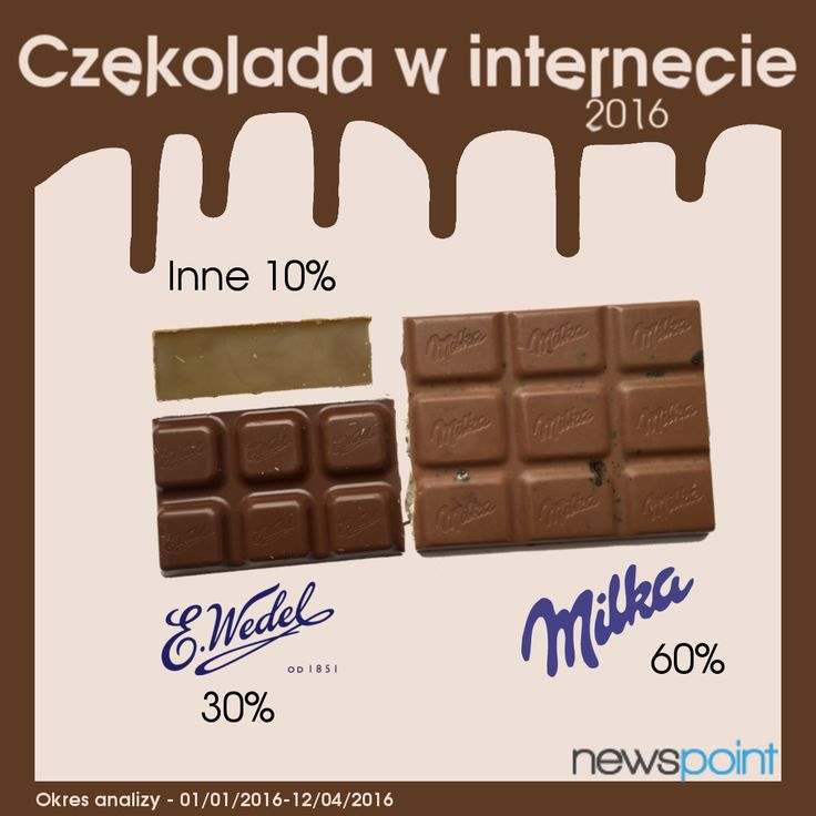 Sprawdziliśmy o jakich markach czekolady najczęściej dyskutują polscy internauci. Niekwestionowanym liderem zestawienia okazała się Milka! Gratulujemy marce i życzymy wszystkim łasuchom smacznego! #DzieńCzekolady