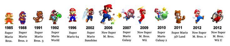 Evolution of Mario graphics