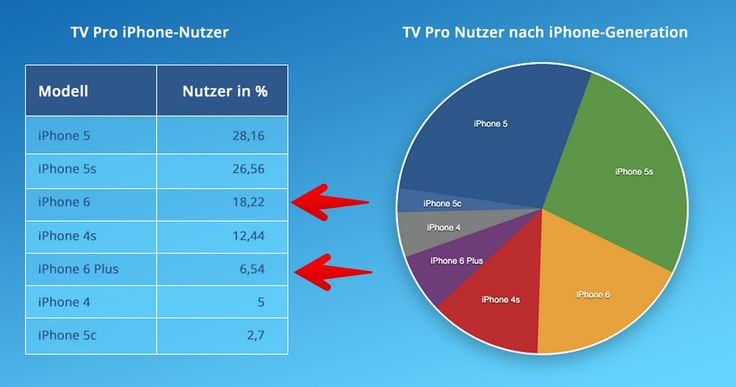 """3:1 fürs iPhone 6? iPhone 6 beliebter als iPhone 6 Plus? - https://apfeleimer.de/2014/11/fuers-iphone-6-iphone-6-beliebter-als-iphone-6-plus - Dreimal so viele Apple iPhone 6 wie iPhone 6 Plus in Deutschland? Die Quelle für diese Statistik? Nein, diese Daten stammen nicht von Apple: die TV-App """"TV Pro"""" hat ihre Nutzer nach Apple Gerät sortiert und kommt zum Schluss, dass im Oktober deutlich – sprich etwa dreimal &..."""