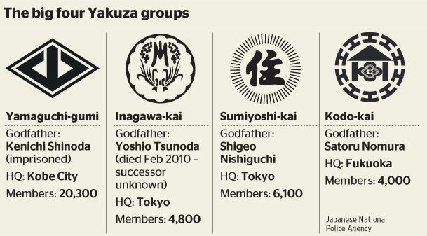 LIST of some of the YAKUZA CLANS still present in JAPAN ...