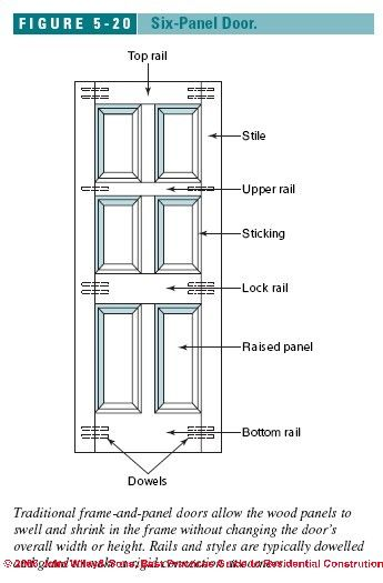 589 best images about construction elements and ornament for Door sizes