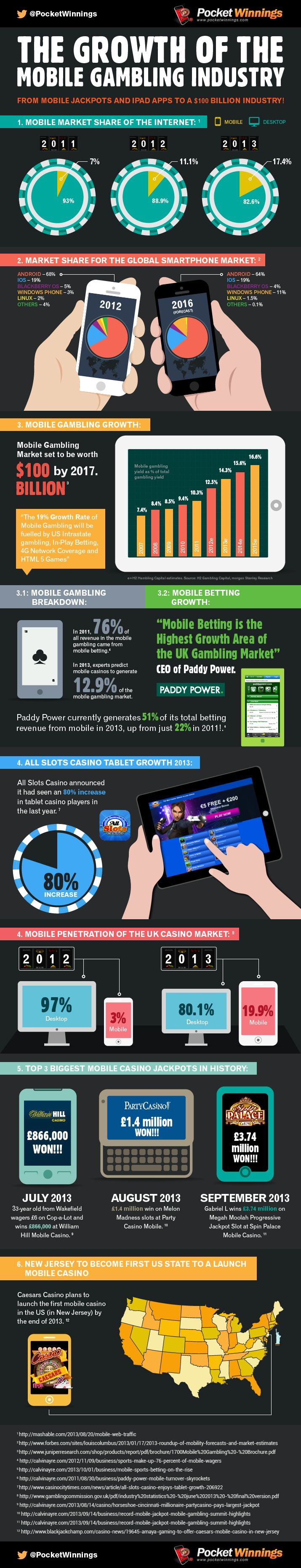This infographic displays key information, statistics and factors about the growth of real money mobile gaming.  It includes information about market